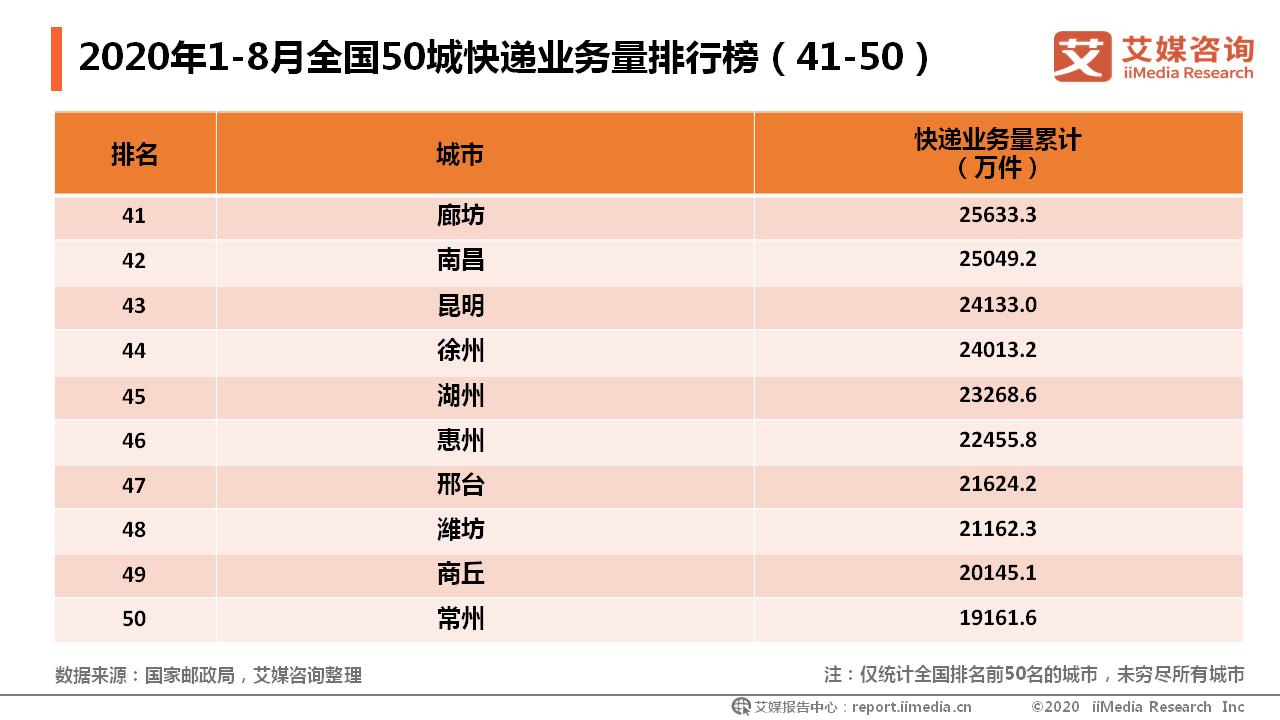 2020年1-8月全国50城快递业务量排行榜(41-50)