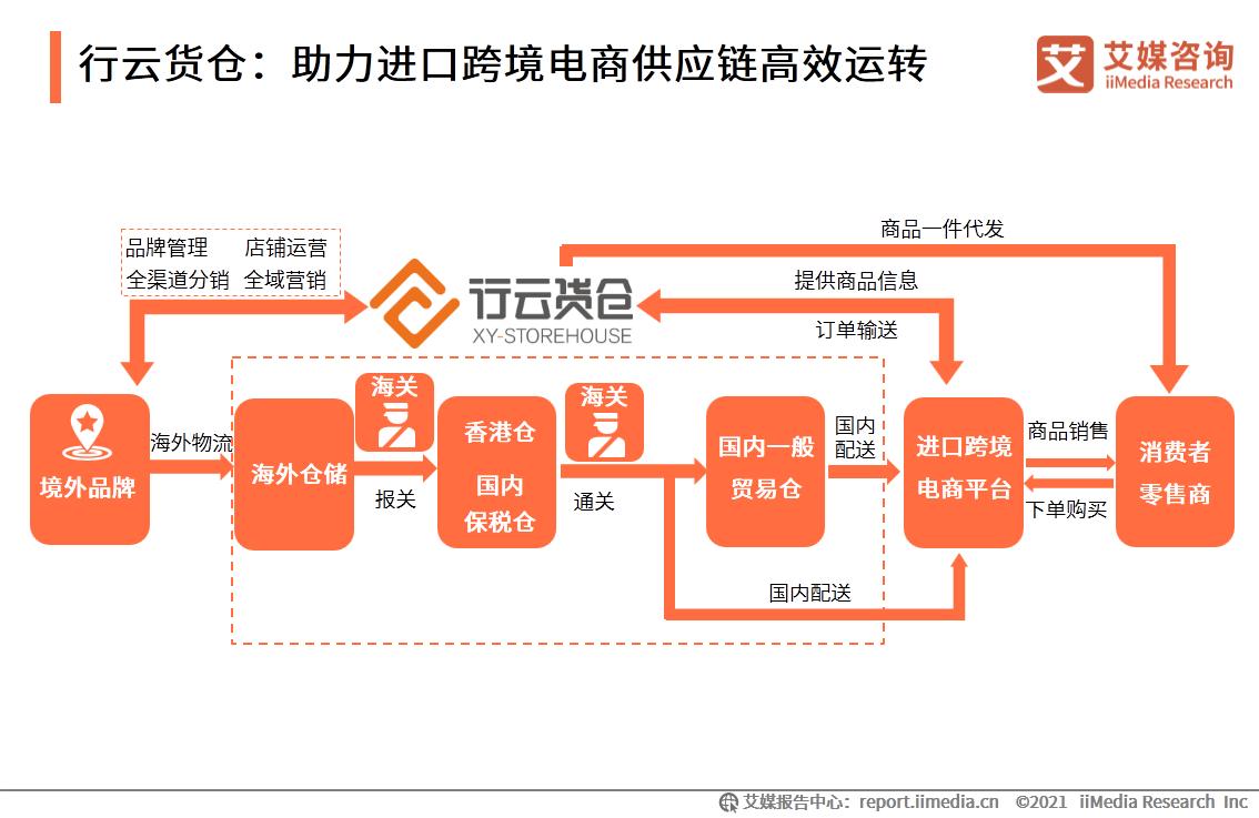行云货仓:助力进口跨境电商供应链高效运转