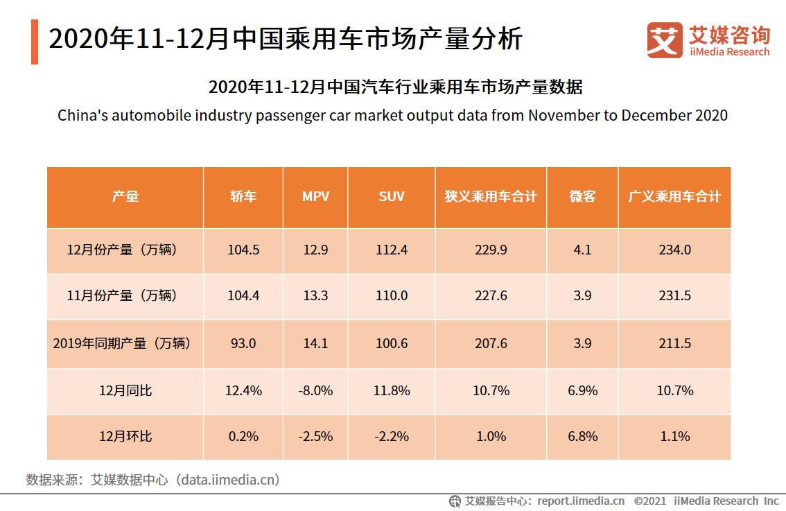 2020年11-12月中国乘用车市场产量分析