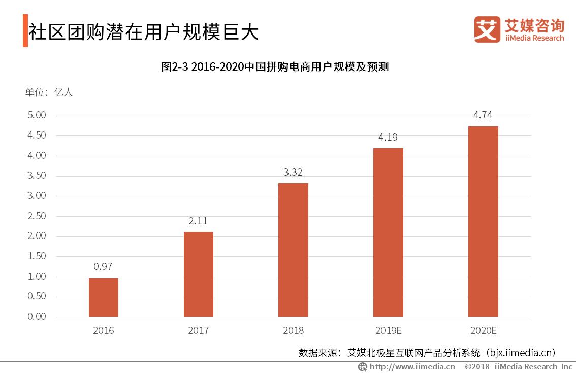 2019年中国拼购电商用户规模将达4.19亿人