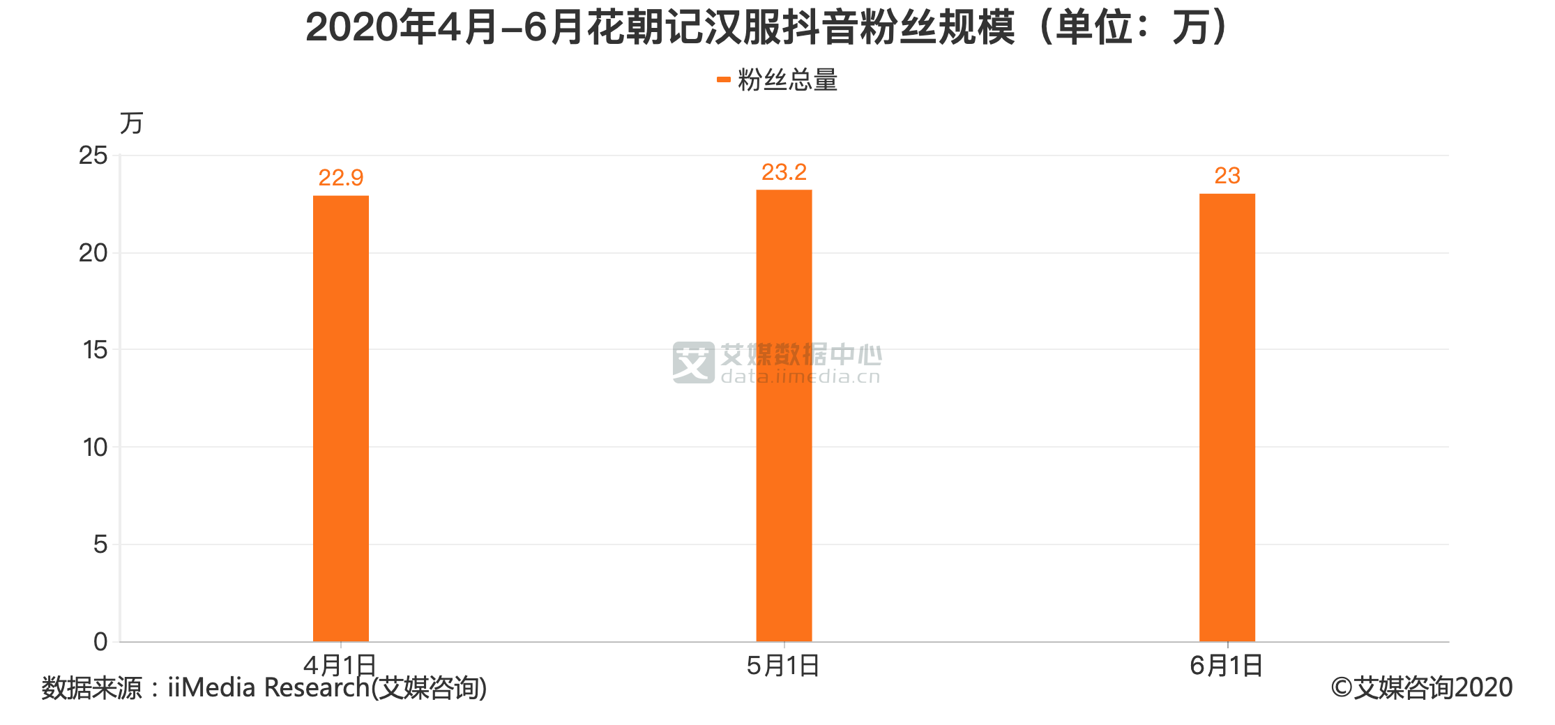 2020年4月-6月花朝记汉服抖音粉丝规模(单位:万)
