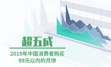 月饼行业数据分析:2019年超五成中国消费者购买99元以内的月饼
