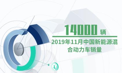 新能源汽车行业数据分析:2019年11月中国新能源混合动力车销量为14000辆