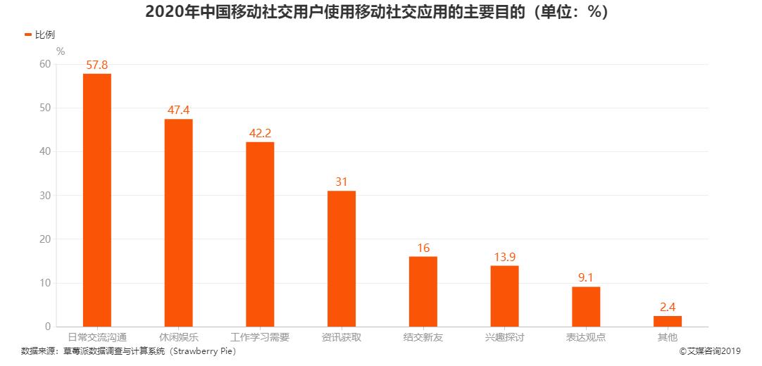 2020年中国移动社交用户使用移动社交应用的主要目的