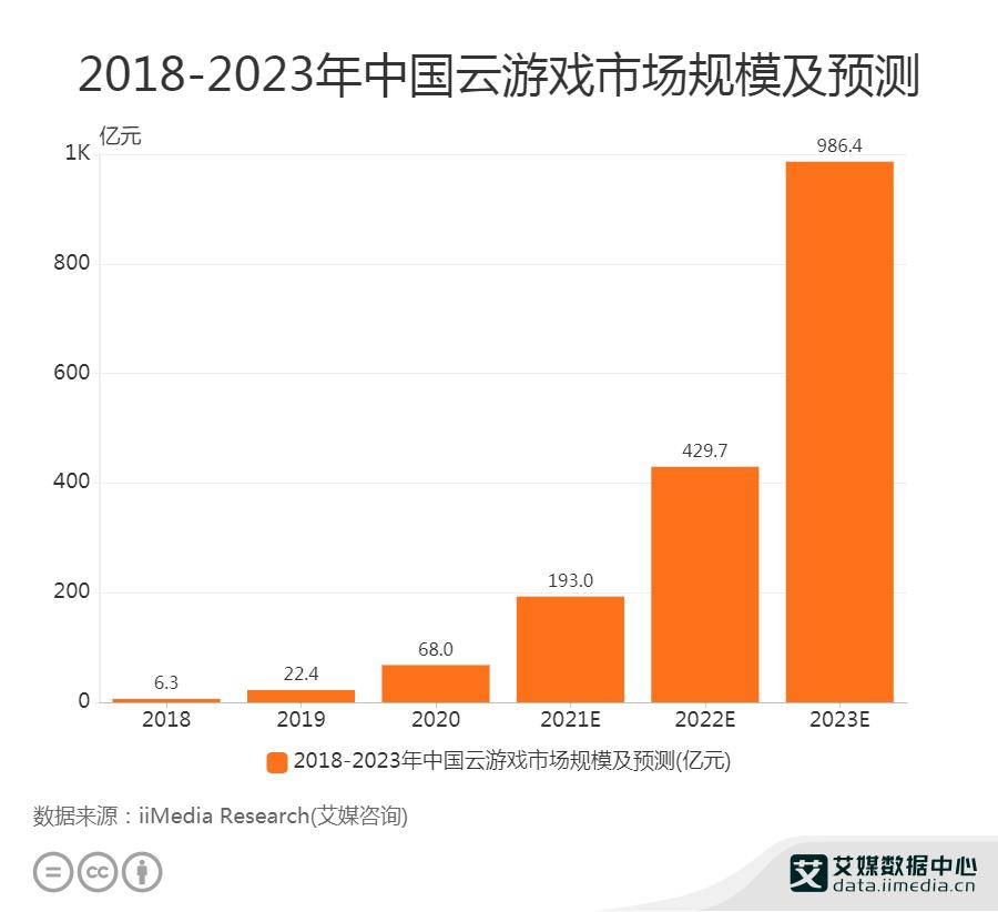 云游戏商业化前景广阔,2023年有望冲击千亿元市场规模