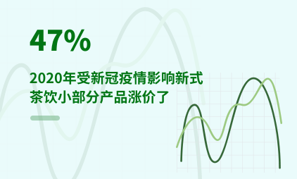 新式茶饮行业数据分析:2020年受新冠疫情影响47%新式茶饮小部分产品涨价了