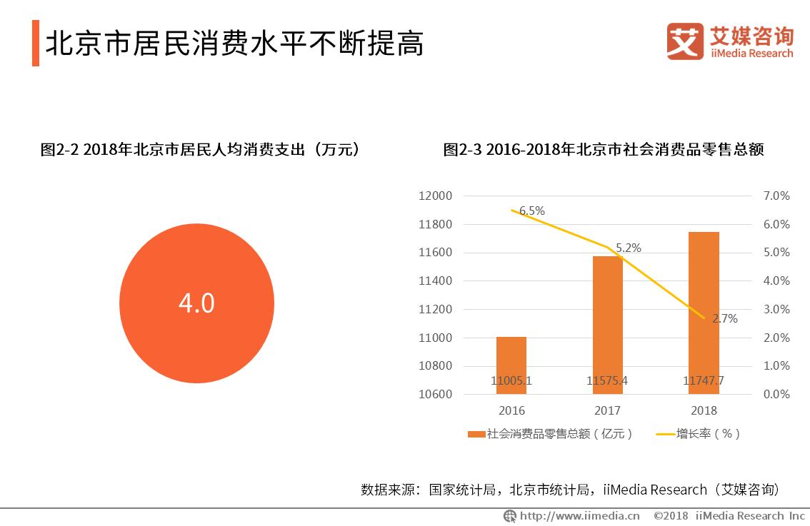 2019 中国一线城市商圈发展情况及特点总结