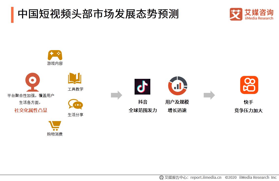 中国短视频头部市场发展态势预测