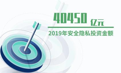 安全隐私行业数据分析:2019年中国安全隐私投资金额为40450亿元