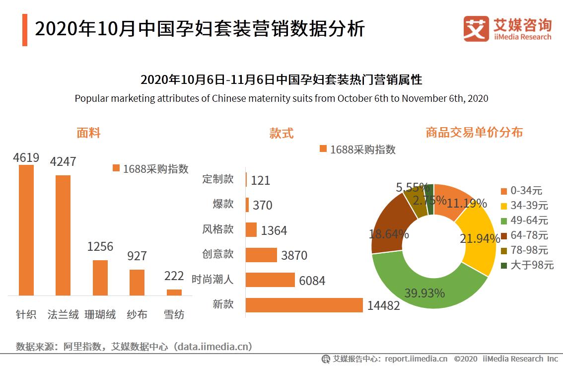 2020年10月中国孕妇套装营销数据分析