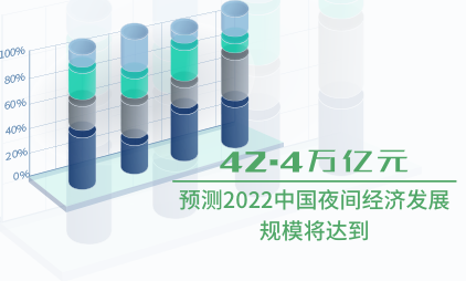 夜间经济数据分析:预测2022中国夜间经济发展规模将达到42.4万亿元