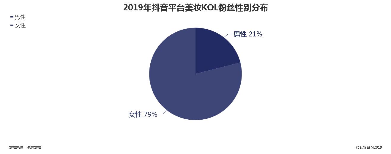 2019年抖音平台美妆KOL粉丝性别分布