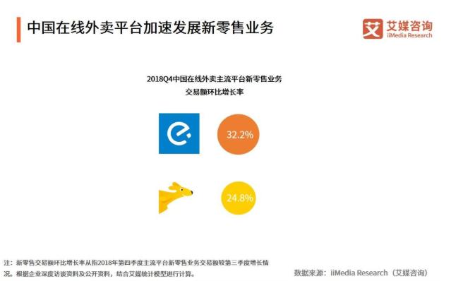 2019中国在线外卖行业用户规模、发展现状及未来趋势解读