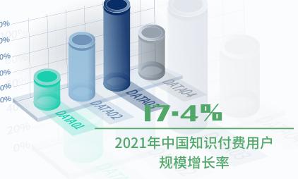 知识付费行业数据分析:2021年中国知识付费用户规模增长率预计为17.4%