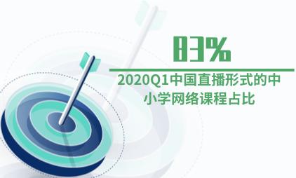 教育行业数据分析:2020Q1中国直播形式的中小学网络课程占比为83%