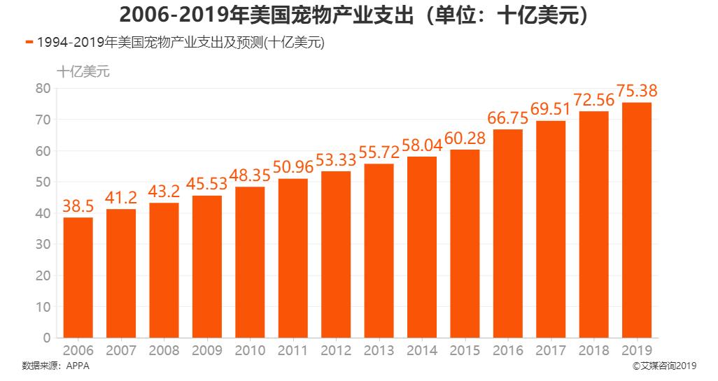 2006-2019年美国宠物产业支出
