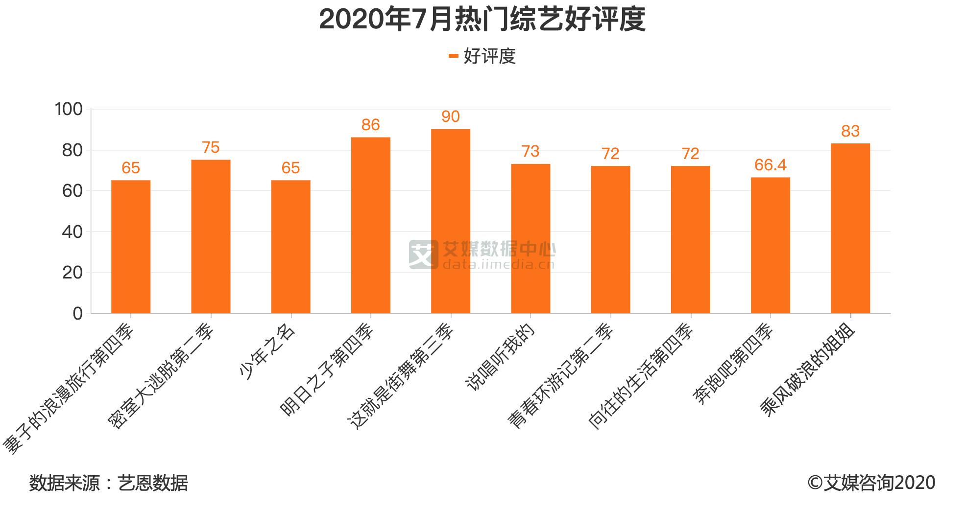 2020年7月热门综艺好评度