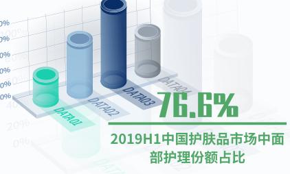 护肤品行业数据分析:2019H1中国护肤品市场中面部护理份额占比76.6%