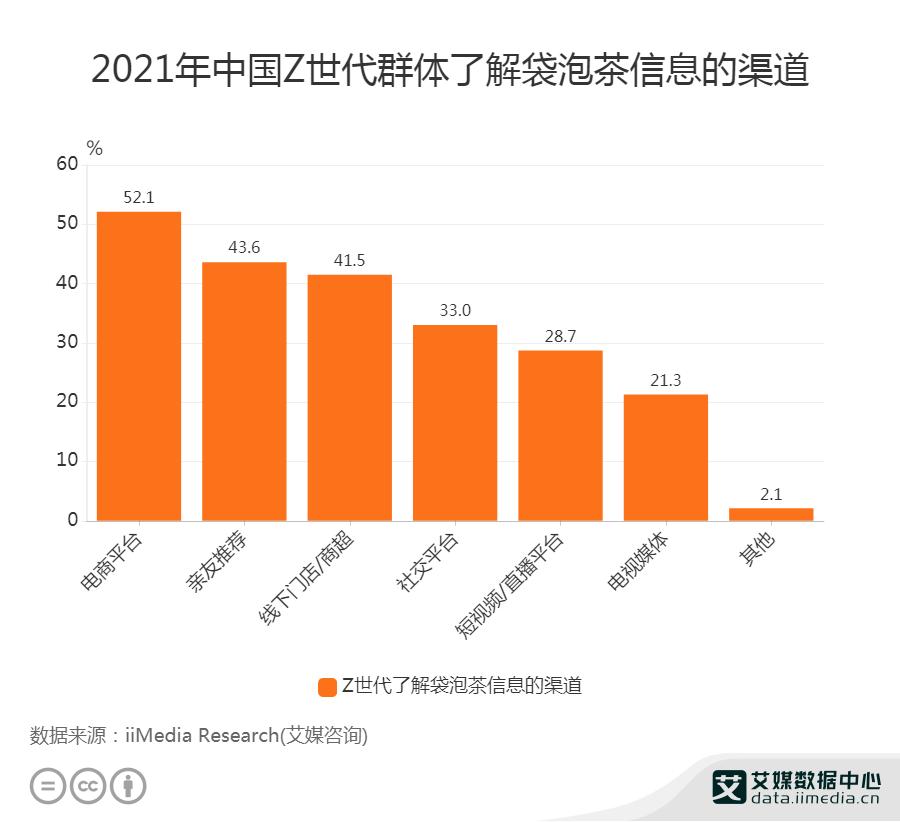 2021年中国Z世代群体了解袋泡茶信息的渠道