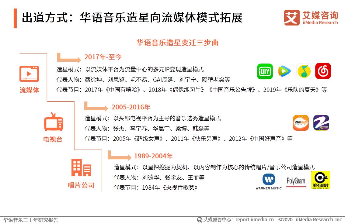 出道方式:华语音乐造星向流媒体模式拓展