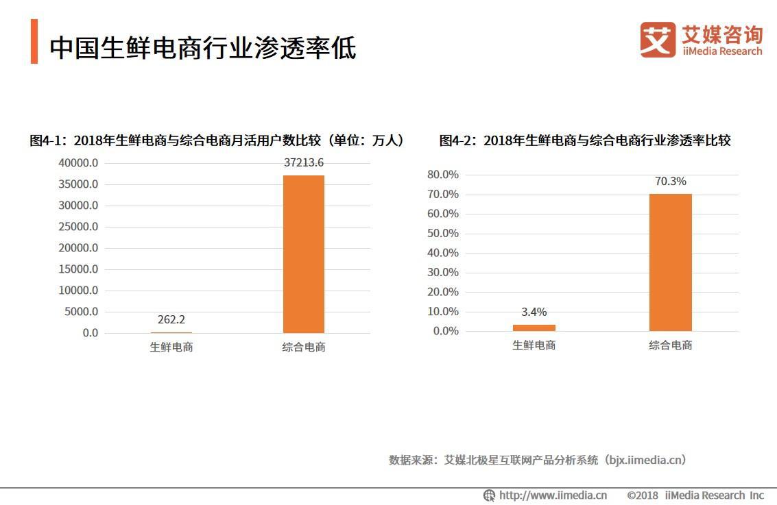 中国生鲜电商行业渗透率低
