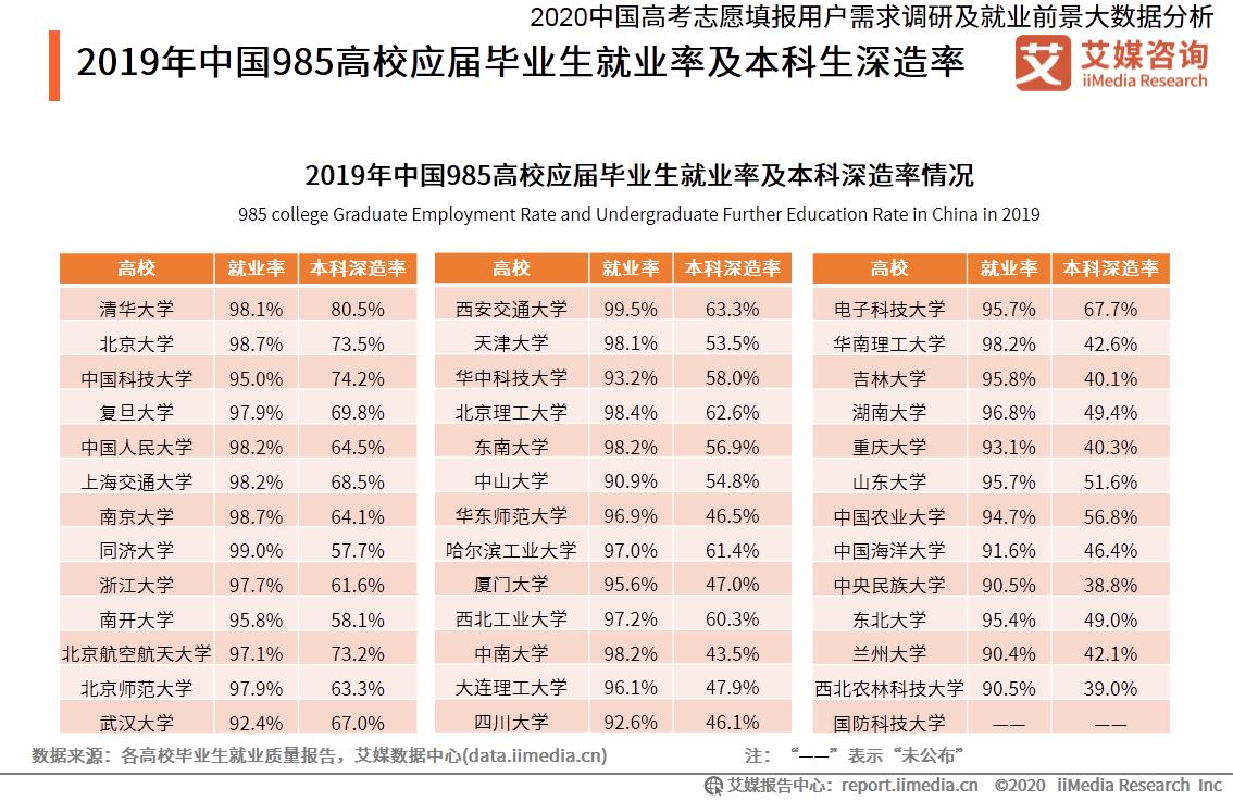 2019年中国985高校应届毕业生就业率及本科生深造率
