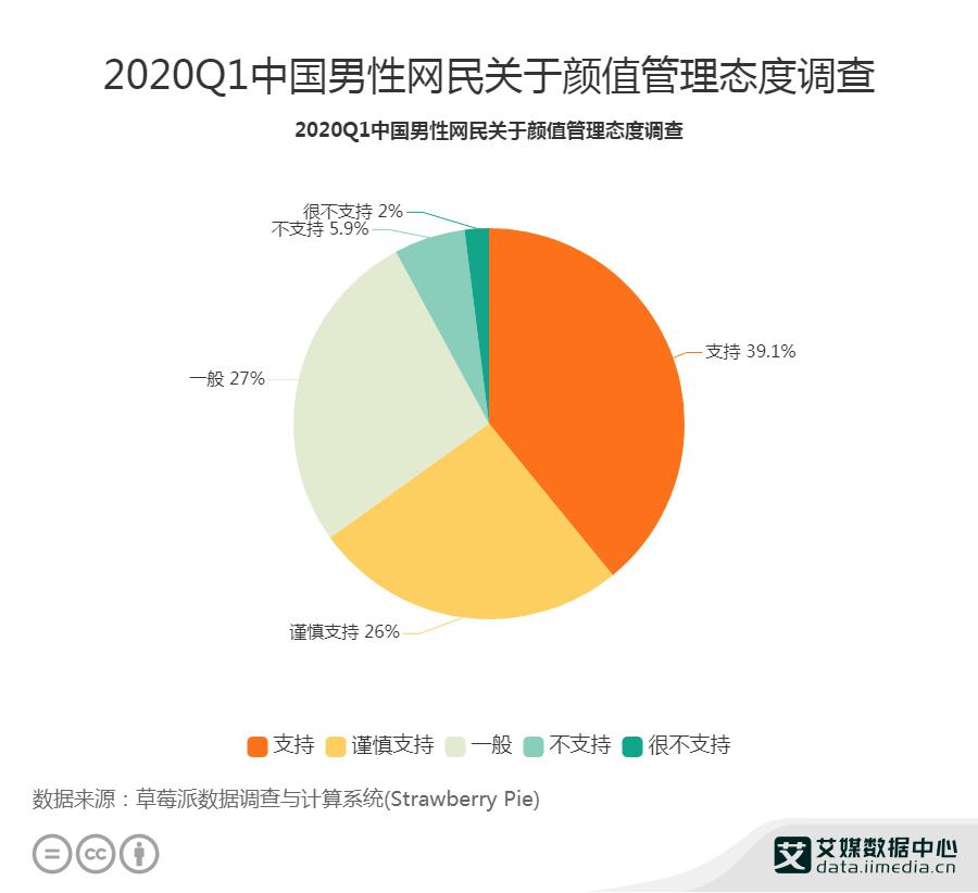 2020Q1中国男性网民关于颜值管理态度调查