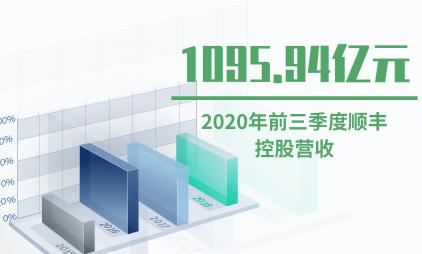 快递行业数据分析:2020年前三季度顺丰控股营收1095.94亿元