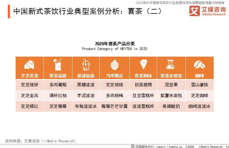 中国新式茶饮行业典型案例分析:喜茶(二)