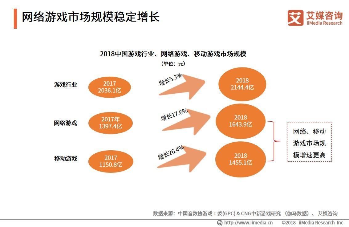 游戏公司Q3业绩预告:半数预增,昆仑万维最高涨超170%,迅游科技降超70%