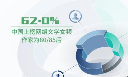 网络文学行业数据分析:中国62.0%上榜网络文学女频作家为80/85后