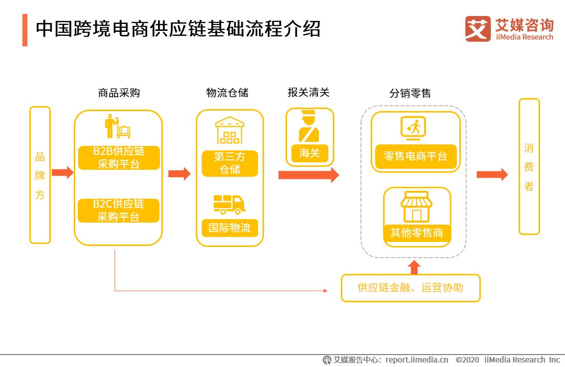 中国跨境电商供应链基础流程介绍