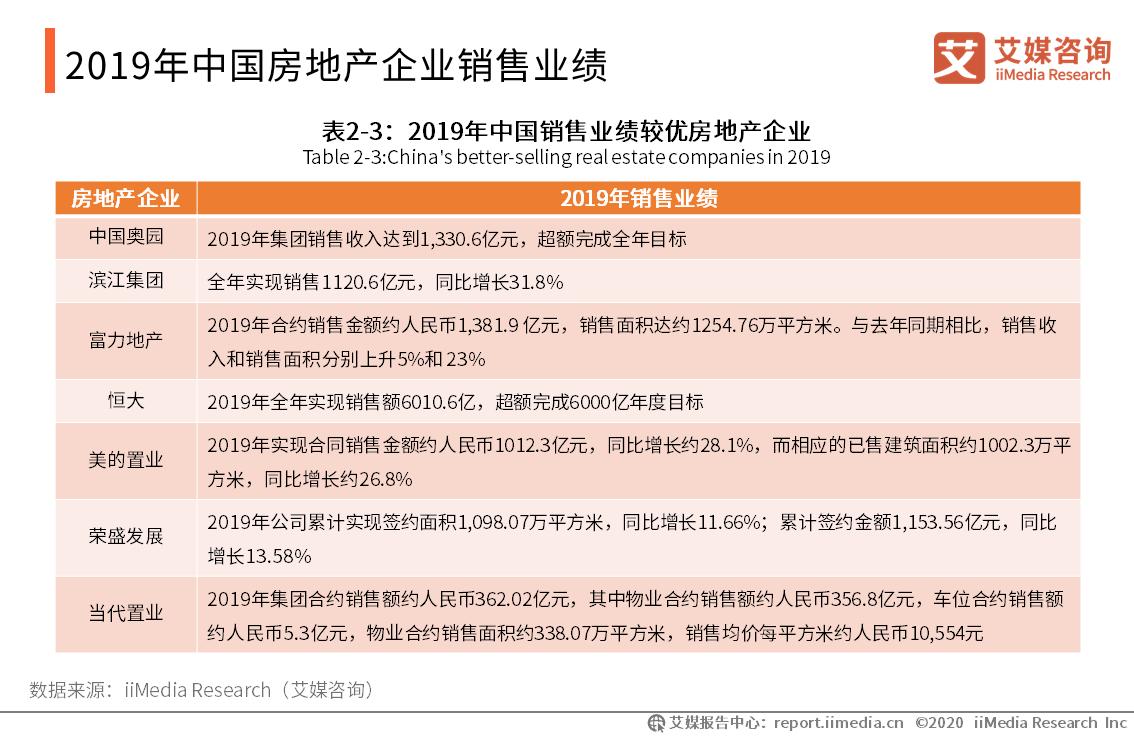 2019年中国房地产企业销售业绩