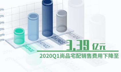 家具行业数据分析:2020Q1尚品宅配销售费用下降至3.39亿元