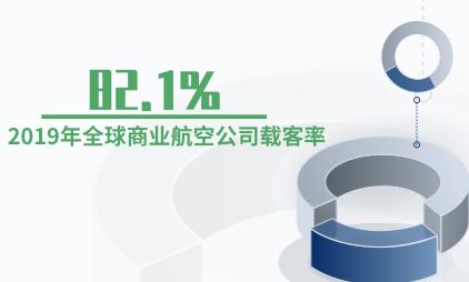 航空行业数据分析:2019年全球商业航空公司载客率为82.1%