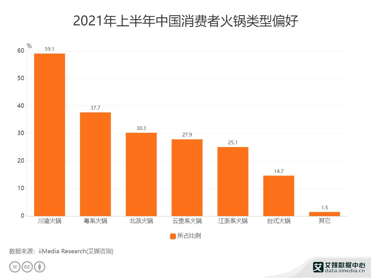2021年上半年中国消费者火锅类型偏好