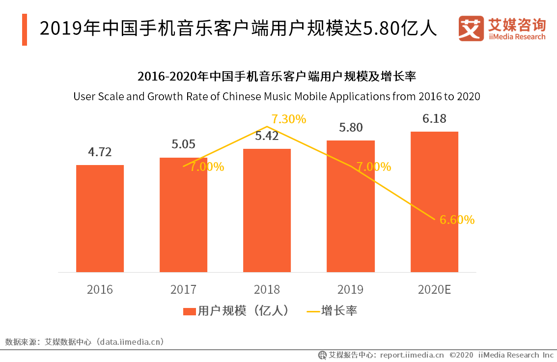 2019年中国手机音乐客户端用户规模达5.80亿人