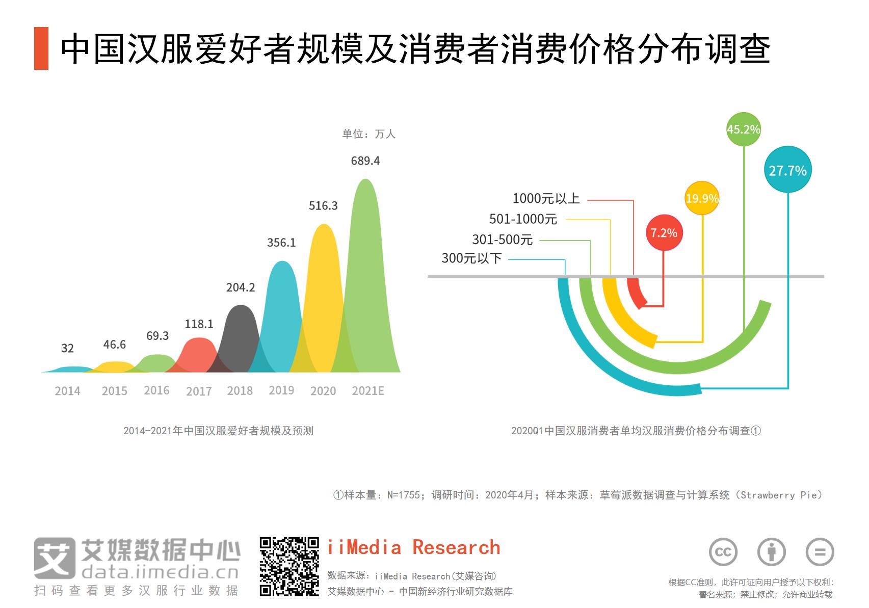 中国汉服爱好者规模及消费者消费价格调查