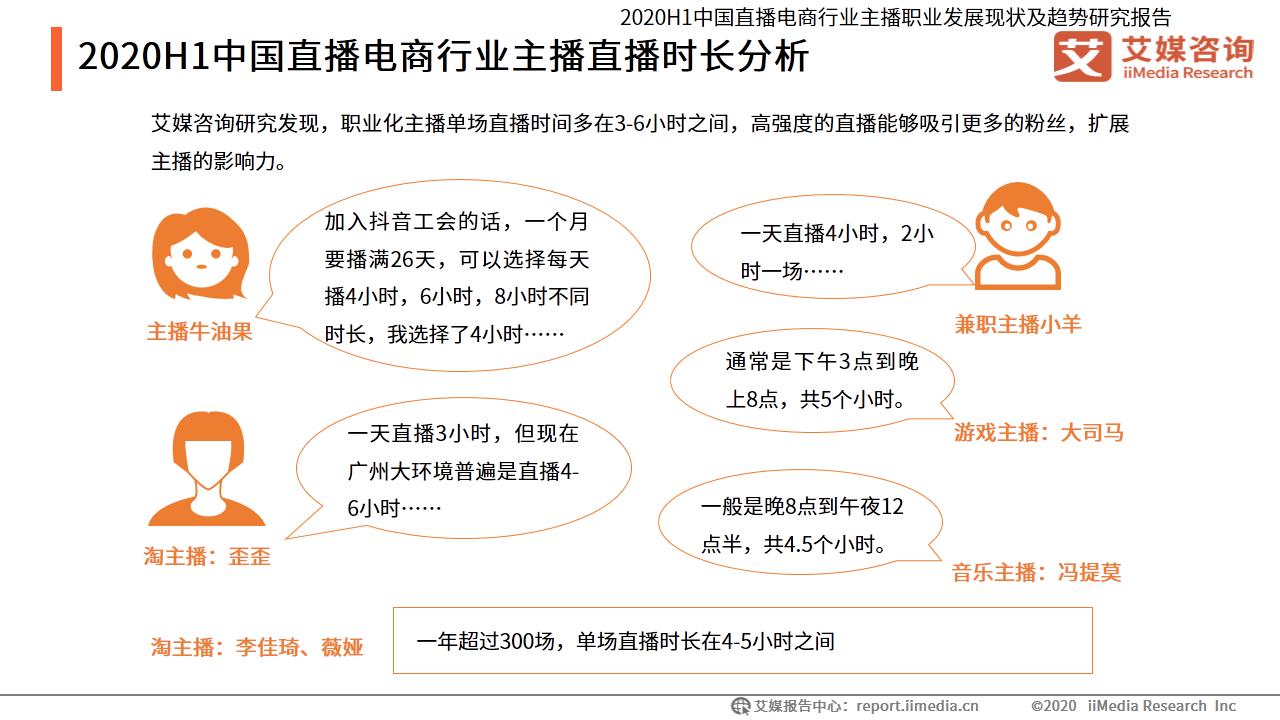 2020H1中国直播电商行业主播直播时长分析