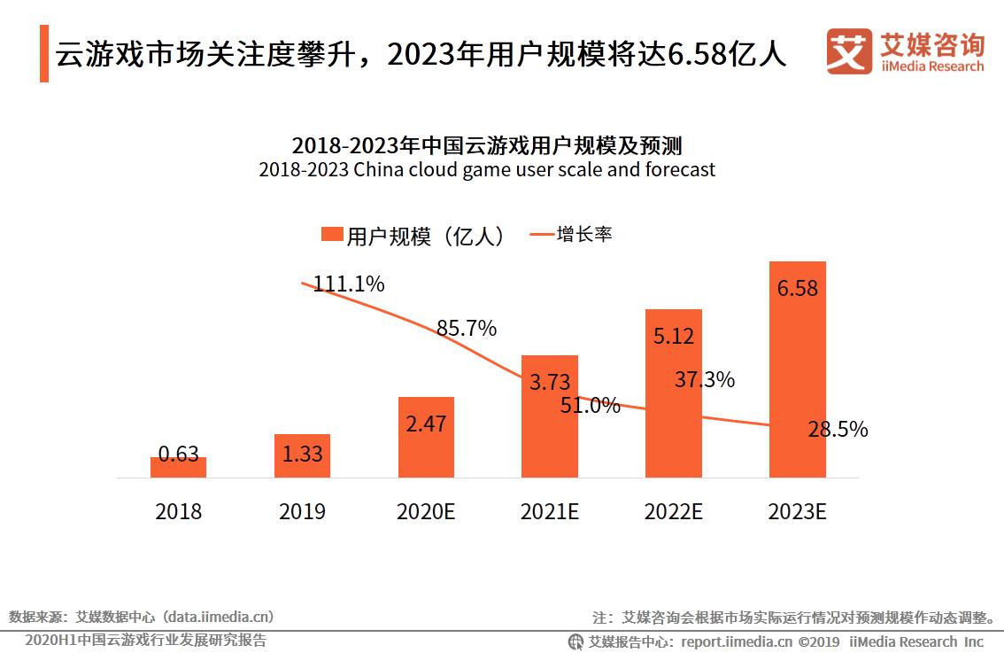 中国云游戏用户规模