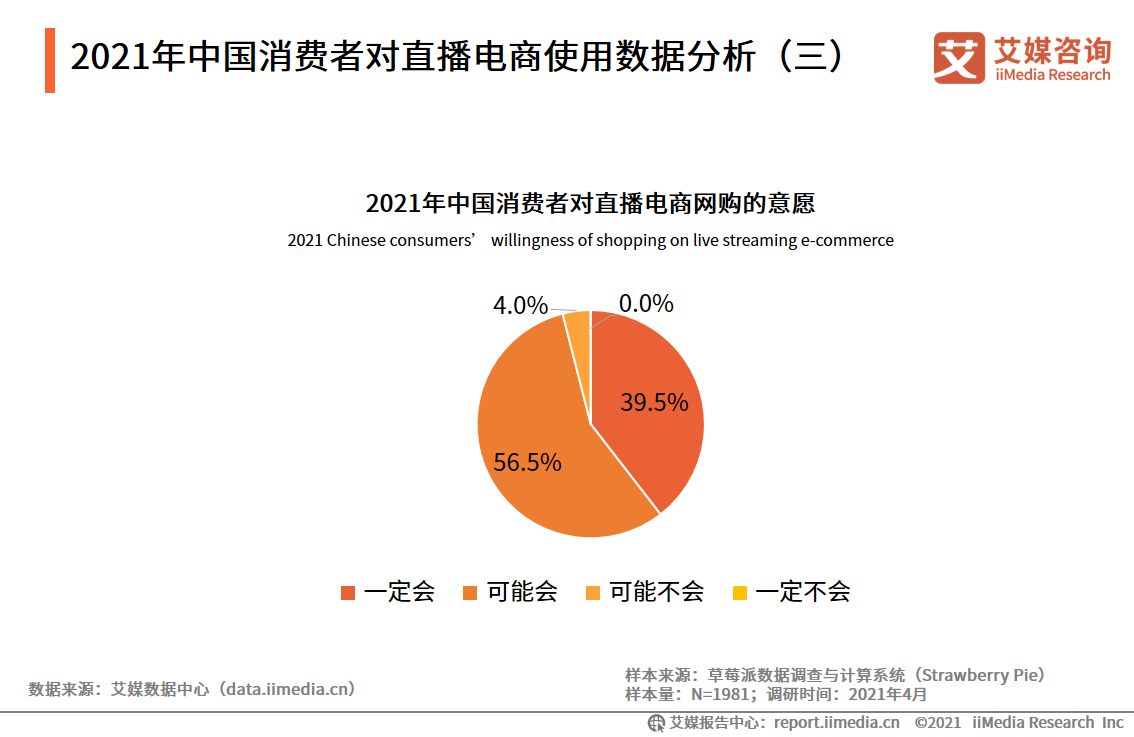 2021年中国消费者对直播电商使用数据分析(三)