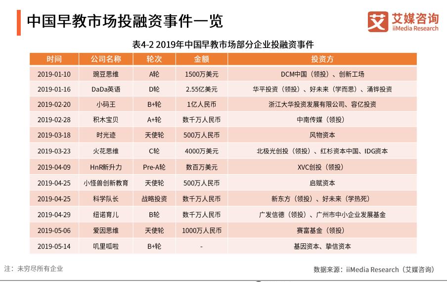 中国早教市场投融资事件一览