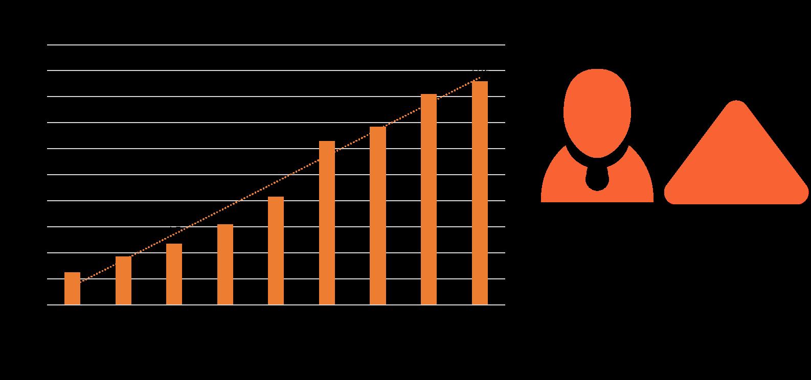 2010-2018中国观影人次