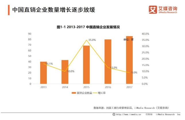 2019中国直销行业发展现状与趋势分析