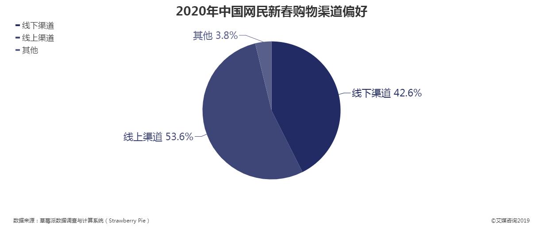 2020年中国网民新春购物渠道偏好