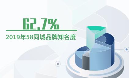 生活服务行业数据分析:2019年58同城品牌知名度为62.7%