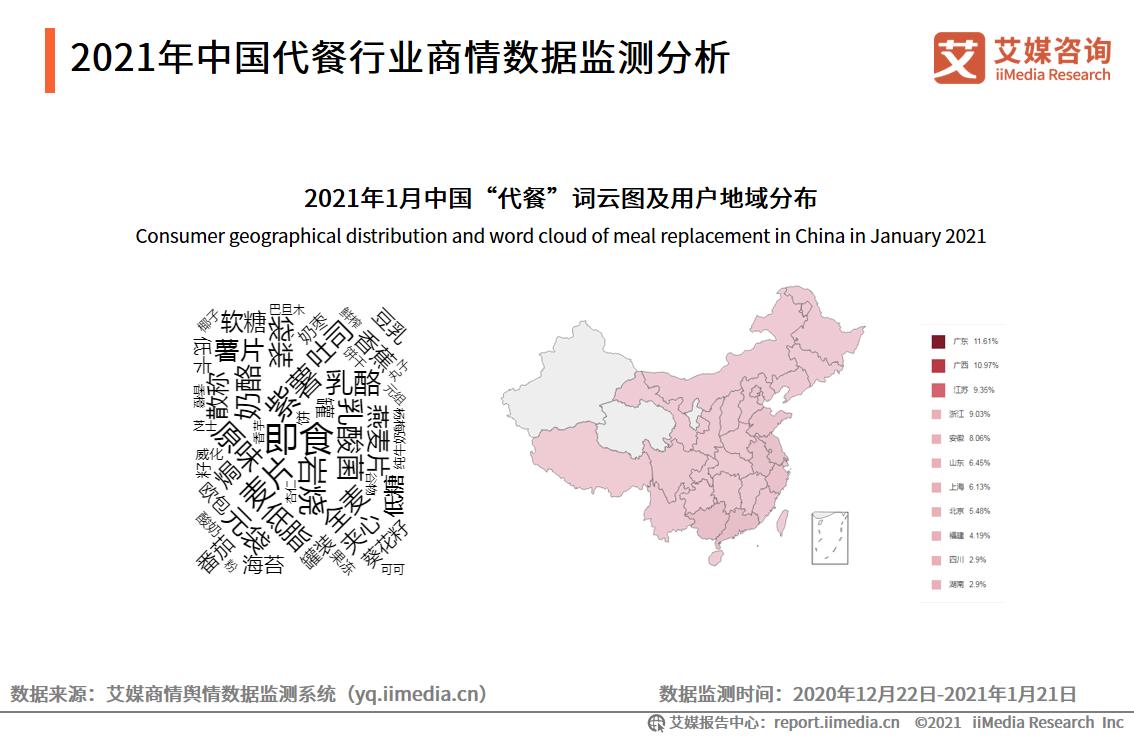 2021年中国代餐行业商情数据监测分析