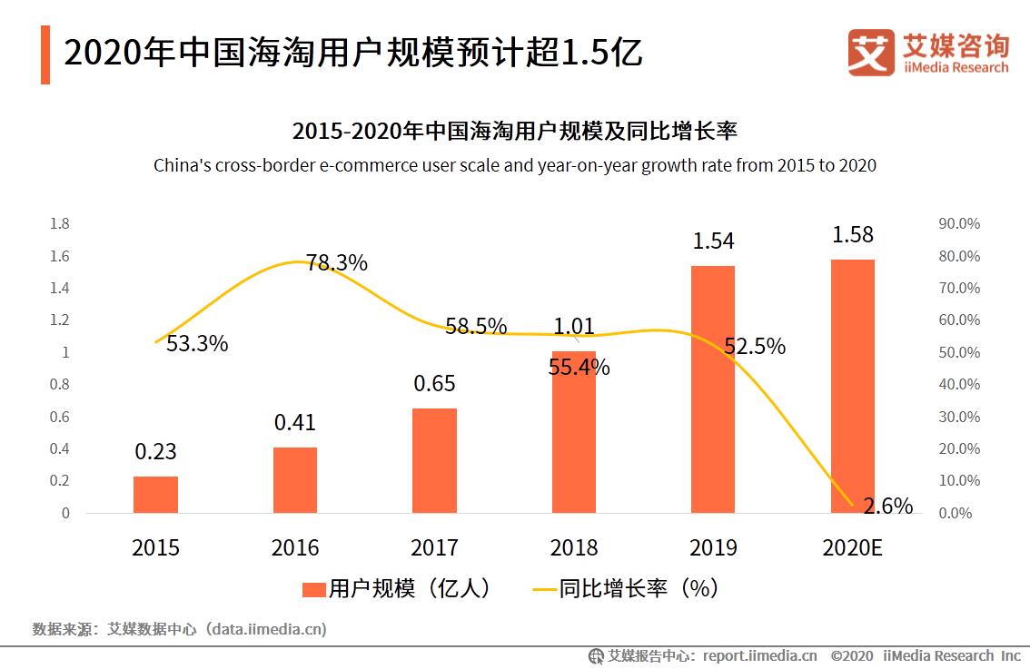 2020年中国海淘用户规模预计超1.5亿
