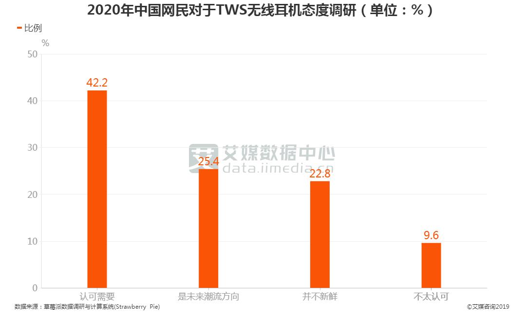 2020年中国网民对于TWS无线耳机态度调研