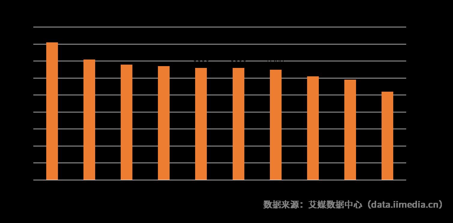2018中国家政服务人员关注度TOP10城市